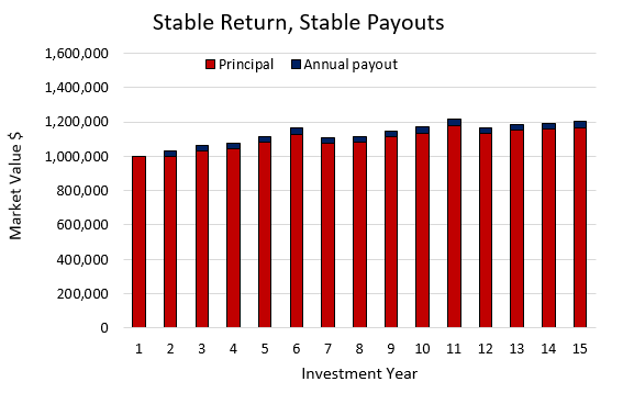 Stable Return Stable Payouts Chart