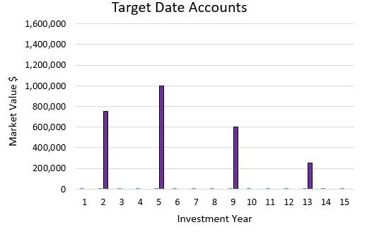 Target Date Accounts Chart